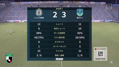 試合結果|磐田 2-3 栃木