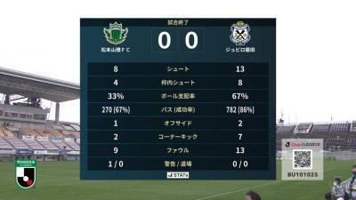 試合結果|松本 0-0 磐田