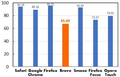 主要7ブラウザアプリによる表示時間の比較