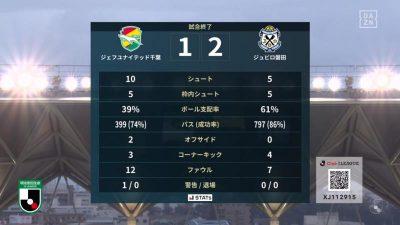 試合結果|千葉 1-2 磐田