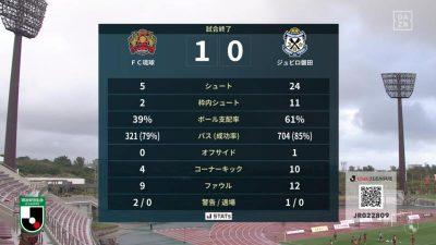 試合結果|琉球 1-0 磐田