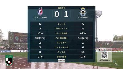 試合結果|岡山 0-1 磐田