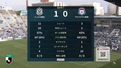試合結果|磐田 1-0 群馬