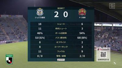 試合結果 磐田 2-0 琉球